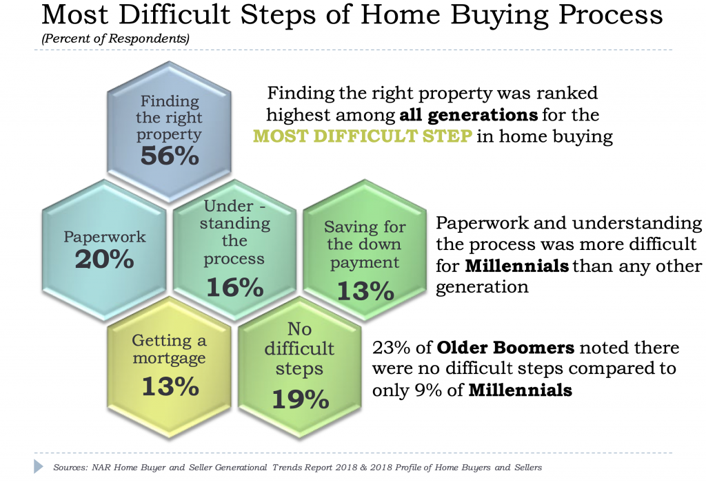 Steps of Buying Process in Real Estate